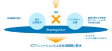 【お知らせ】StartupXAct事業採択~北海道天塩町にて実証テスト実施